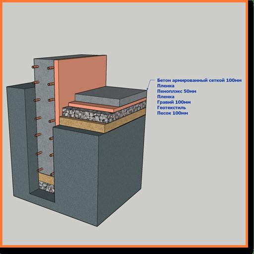 Утепленная бетонная отмостка